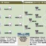 Fantacalcio Serie A, le probabili formazioni di Bari-Udinese – Foto
