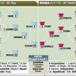 Fantacalcio Serie A, le formazioni del derby Lazio-Roma – Foto