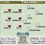 Champions League, Milan-Real Madrid, le probabili formazioni in foto