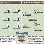 Fantacalcio Serie A, ecco le probabili formazioni di Parma-Chievo – Foto