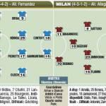 Champions League, Auxerre-Milan, probabili formazioni in foto!