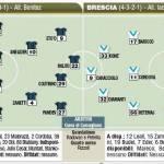 Fantacalcio Serie A, Inter-Brescia, le probabili formazioni in foto!