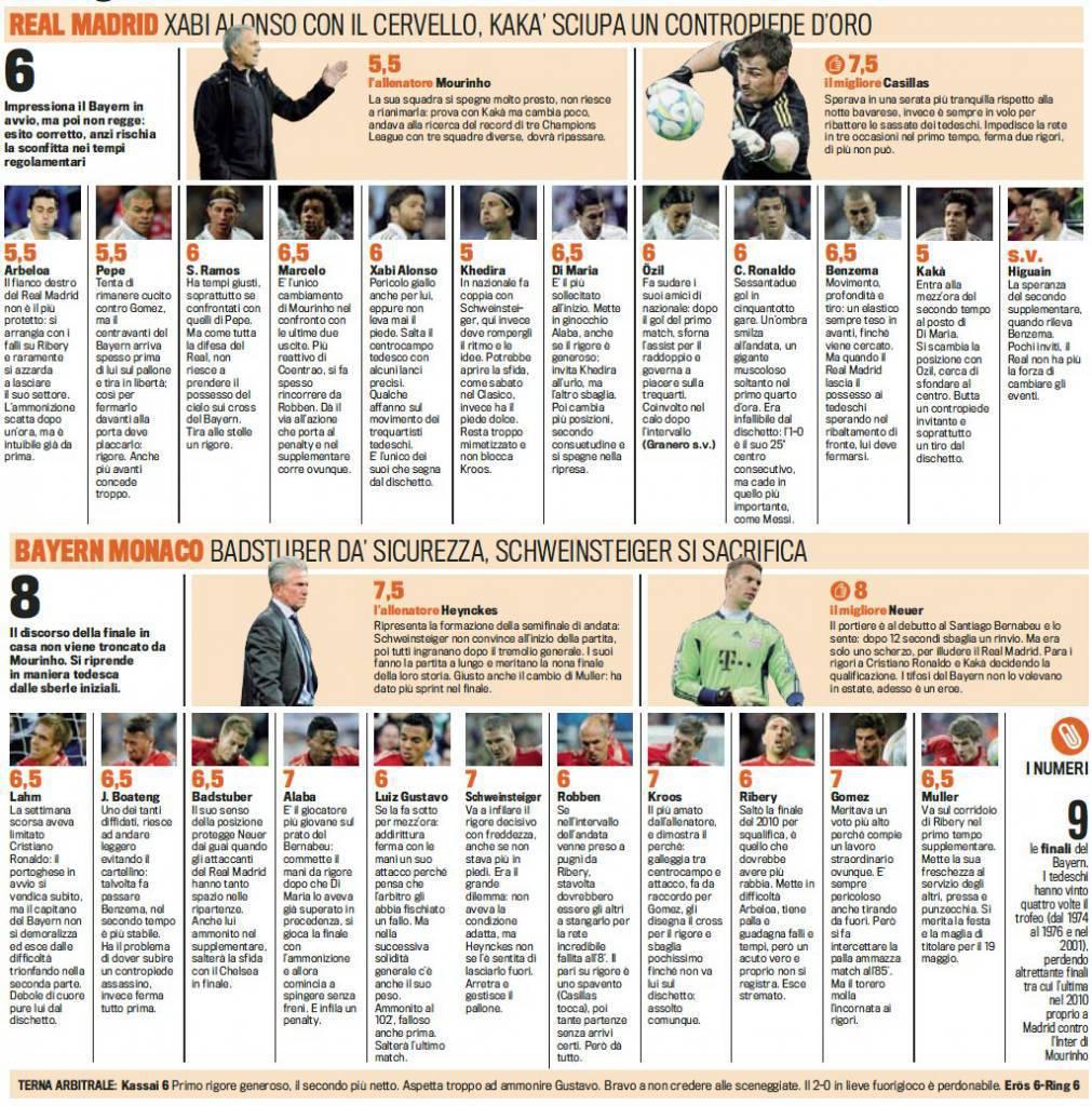 Real Madrid Bayern Monaco voti e pagelle Gazzetta dello Sport Real Madrid Bayern Monaco, voti e pagelle della Gazzetta dello Sport   Foto