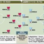 Coppa Italia, Roma-Lazio, probabili formazioni in foto