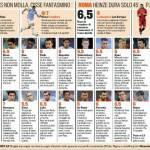 Fantacalcio Lazio-Roma, voti e pagelle della Gazzetta dello Sport – Foto