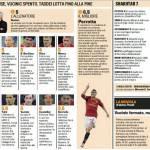 Champions League, Roma-Shakthar: voti e pagelle della Gazzetta dello Sport – Foto