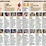 Fantacalcio Roma-Juventus, voti e pagelle della Gazzetta dello Sport – Foto