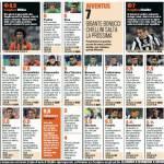 Shakhtar Donetsk-Juventus, voti e pagelle Gazzetta dello Sport: Chiellini è un guerriero, Giovinco in ombra – Foto