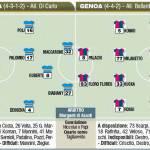 Fantacalcio Sampdoria-Genoa, le probabili formazioni in foto