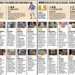 Fantacalcio Sampdoria-Inter, voti e pagelle della Gazzetta dello Sport – Foto
