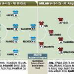 Coppa Italia, Sampdoria-Milan, probabili formazioni in foto