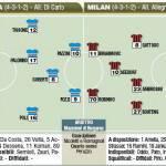Fantacalcio Serie A, Sampdoria-Milan, le probabili formazioni in foto