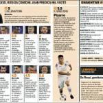 Shakhtar Donetsk-Roma, voti e pagelle della Gazzetta dello Sport – Foto