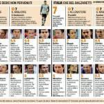 Euro 2012, Slovenia-Italia, voti e pagelle della Gazzetta dello Sport – foto
