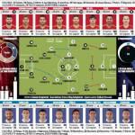 Spagna-Italia, le probabili formazioni: De Rossi in difesa per arginare Torres, Iniesta e Silva – Foto