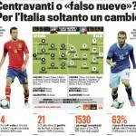 Finale Euro 2012, Spagna-Italia, probabili formazioni: ecco l'undici di Prandelli – Foto