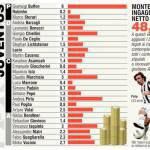 Juventus-Napoli, sfida fra ingaggi: i bianconeri costano quasi il doppio! – Foto