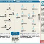 Europa League, Tottenham-Lazio: probabili formazioni – Foto