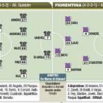 Fantacalcio Serie A, Udinese-Fiorentina, probabili formazioni in foto