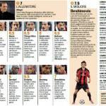 Champions League, voti Gazzetta di Auxerre-Milan – Pagelle in foto