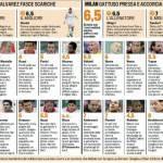 Fantacalcio Serie A, voti Gazzetta di Bari-Milan – Le pagelle in foto