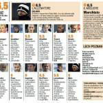 Europa League, voti Gazzetta di Lech Poznan-Juventus – Pagelle in foto