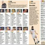 Champions League, voti Gazzetta di Cluj-Roma – Pagelle in foto