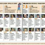 Fantacalcio, voti Gazzetta di Catania-Milan – Pagelle in foto