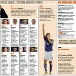 Italia-Irlanda del Nord, voti e pagelle della Gazzetta dello Sport – Foto