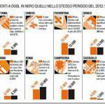 In Serie A aumentano gli abbonati: numeri più che raddoppiati per molte squadre – FOTO