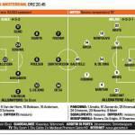 Ajax-Milan, probabili formazioni: Allegri cambia in attacco, occhio al tridente di De Boer – Foto