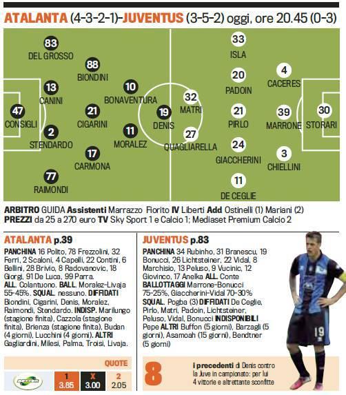 Atalanta Juventus Le Probabili Formazioni Della Gazzetta Dello Sport Spazio A Matri Quagliarella Calciomercatonews Com