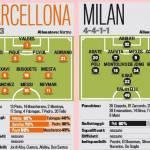 Barcellona-Milan, probabili formazioni: Allegri vara un nuovo modulo