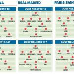 Foto – Calciomercato Estero, come cambiano Real, Barça e PSG in una stagione! Ecco le nuove formazioni