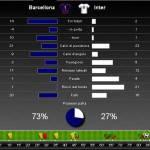Barcellona-Inter, tutte le statistiche del match