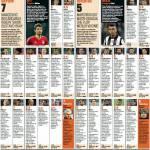 Bayern Monaco-Juventus, voti e pagelle Gazzetta dello Sport: Pirlo troppo brutto per essere vero, Buffon sbaglia posizione… Foto