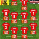 Foto – Ecco la best 11 del Manchester United allenato da Ferguson: 4-4-2 da capogiro