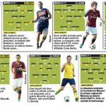 Calciomercato Serie A, Juve, Inter, Milan e non solo: ecco l'11 delle big di Serie A a confronto! Qual è il più forte?