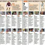 Bologna-Inter, voti e pagelle Gazzetta dello Sport: Cambiasso e Samuel da triplete! – Foto