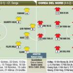 Mondiali, il debutto dei pentacampeon: trema la Corea – Probabili formazioni