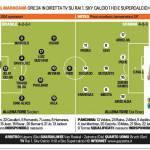 Brasile-Spagna, probabili formazioni: la classe di Iniesta vs il talento di Neymar – Foto