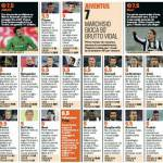 Cagliari-Juventus, voti e pagelle Gazzetta dello Sport: Matri cannoniere, Vidal è un disastro! – Foto