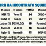 Calendario Serie A, ecco il confronto fra le big fino alla sosta: chi ha il calendario più facile?