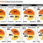 Champions League, la situazione girone per girone: Juve a rischio, Napoli e Milan ok