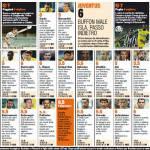 Chievo-Juventus 1-2, voti e pagelle Gazzetta dello Sport: Pogba che gara! Buffon delude