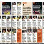 Chievo-Milan, voti e pagelle della Gazzetta dello Sport: Montolivo trascina il Milan, Balotelli a secco ma che prestazione