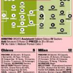 Foto – Chievo-Milan, probabili formazioni della gara: Birsa-Matri-Kakà alla ricerca di punti