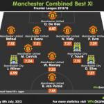 FOTO – Manchester United + Manchester City: una formazione da urlo!