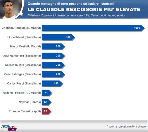 clausole Calciomercato, ecco le clausole rescissorie più alte: Cristiano Ronaldo 1000 milioni di euro!