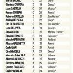 FOTO – Ecco tutte le comproprietà della Juventus: Asamoah e non solo